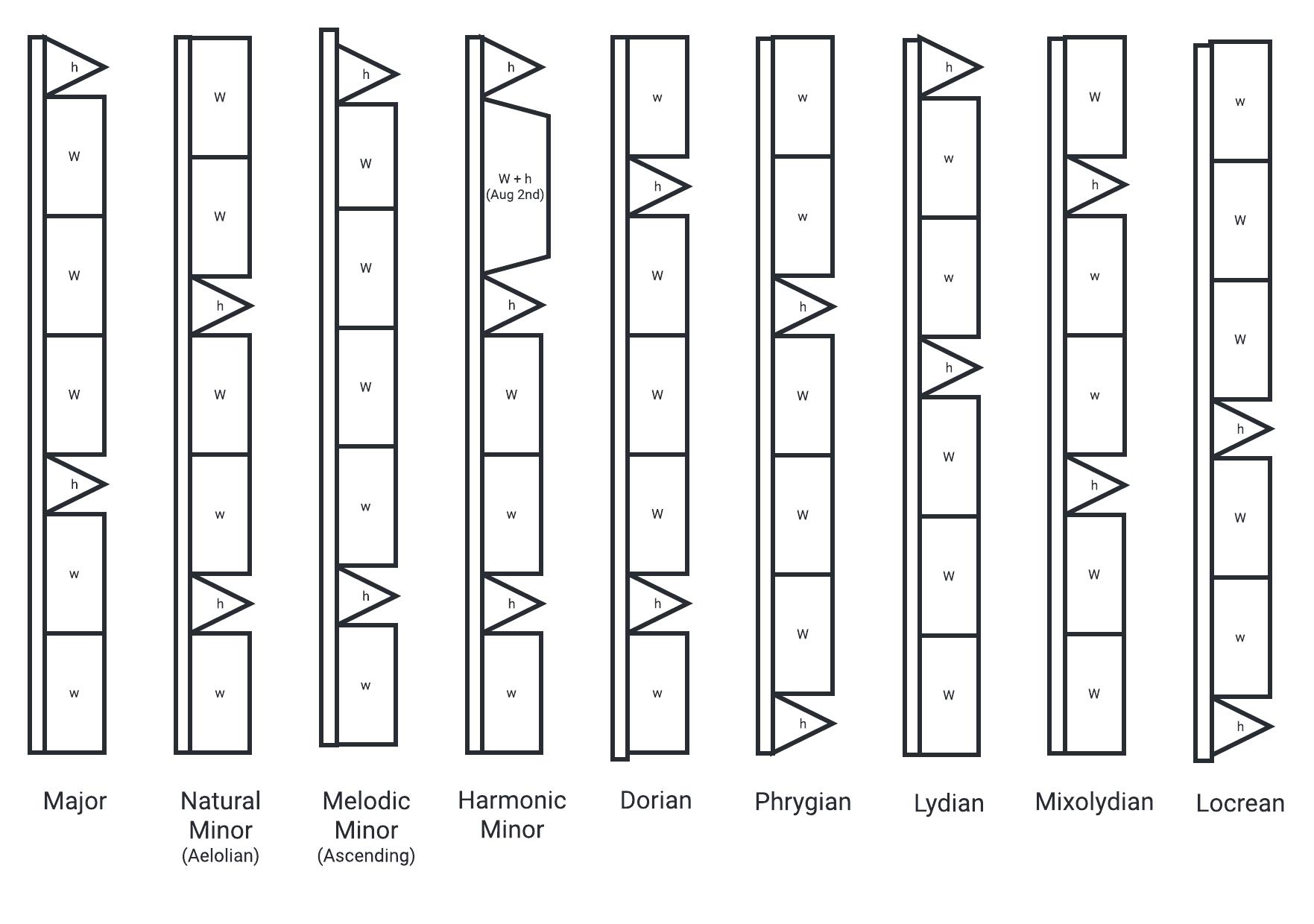 M&M Chromatic Scale