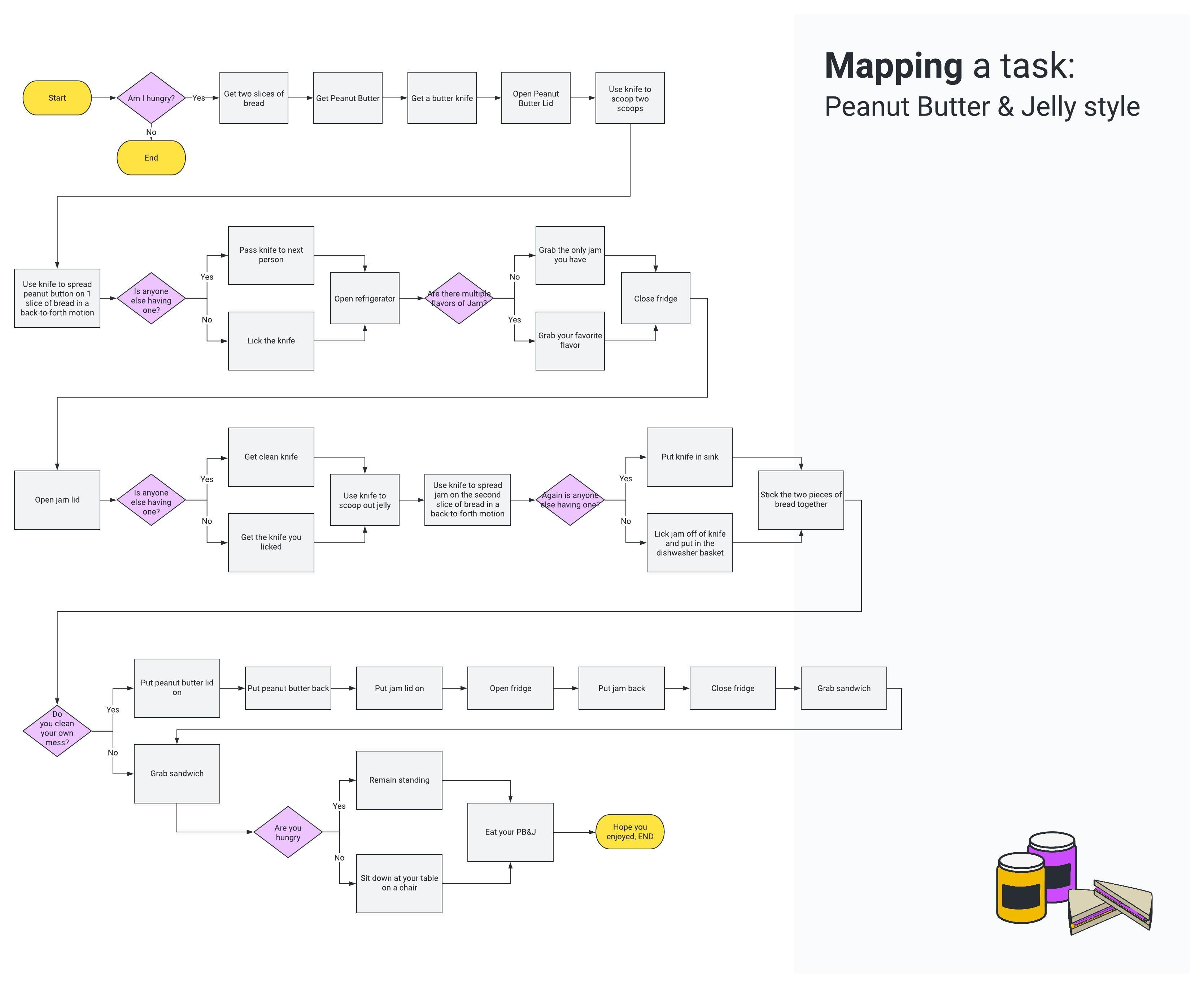 Mapping a task