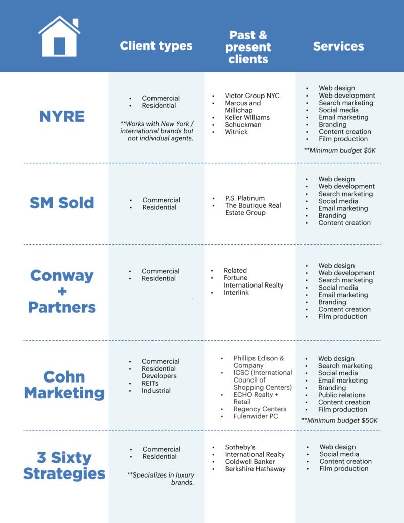 agency comparison