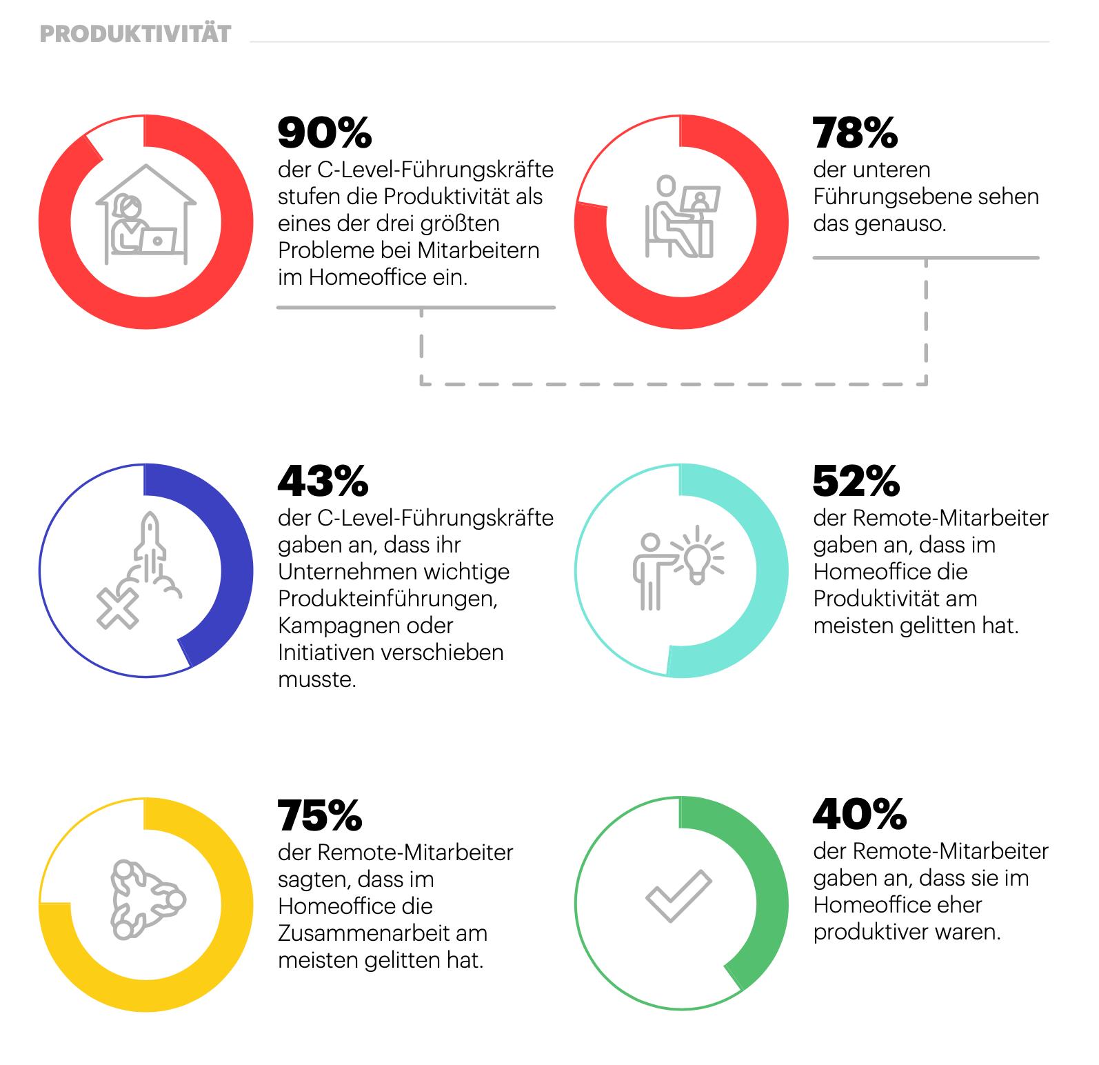 Sechs Diagramme zeigen den Anteil Manager, die meinten, dass die Produktivität durch COVID-19 gelitten habe