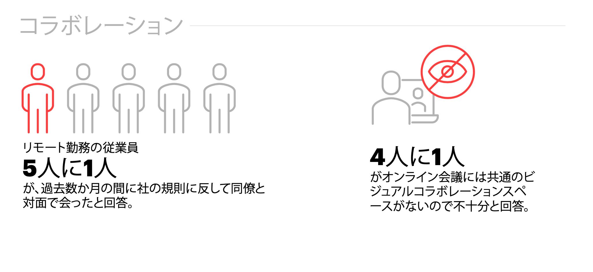 オンライン会議にはビジュアルコラボレーションスペースがないので不十分と主張していることを示す画像。