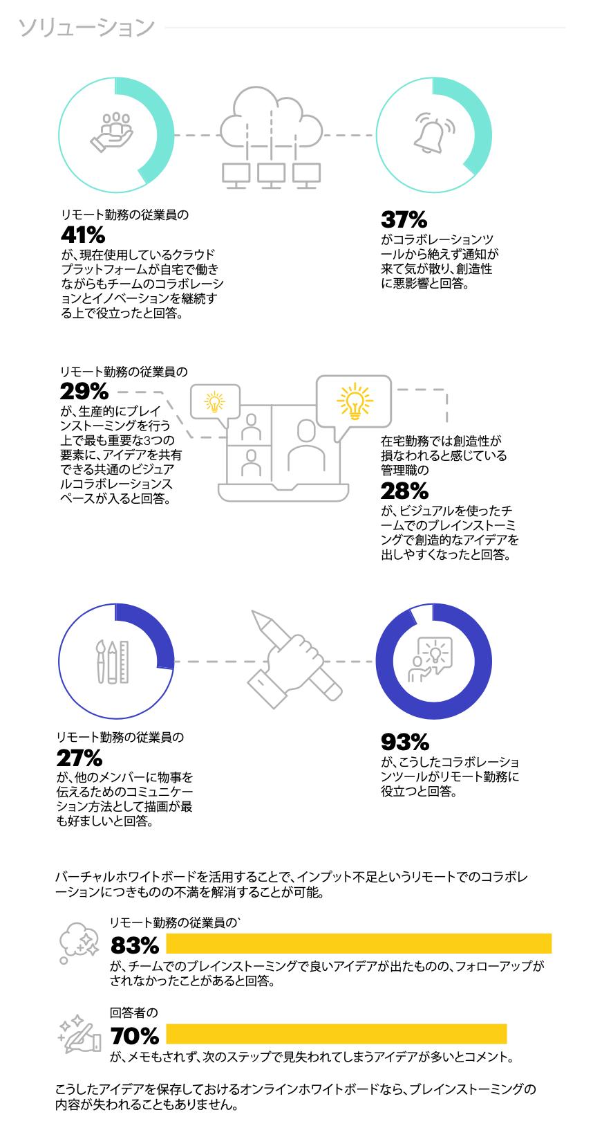 リモート勤務の従業員のコラボレーションツールの有効性に対する認識と、バーチャルホワイトボードツールが回答者の93%にどう役立ったかを視覚化するインフォグラフィック。