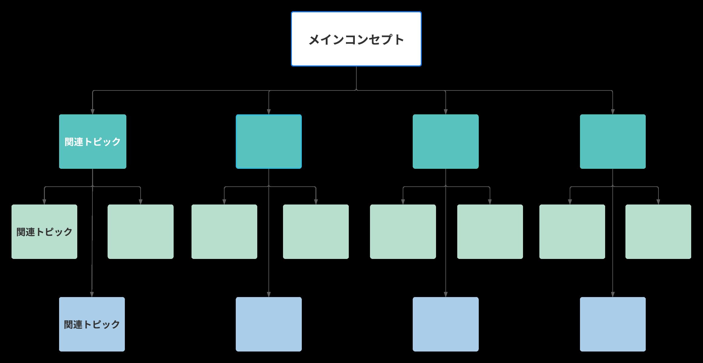 階層コンセプトマップの例