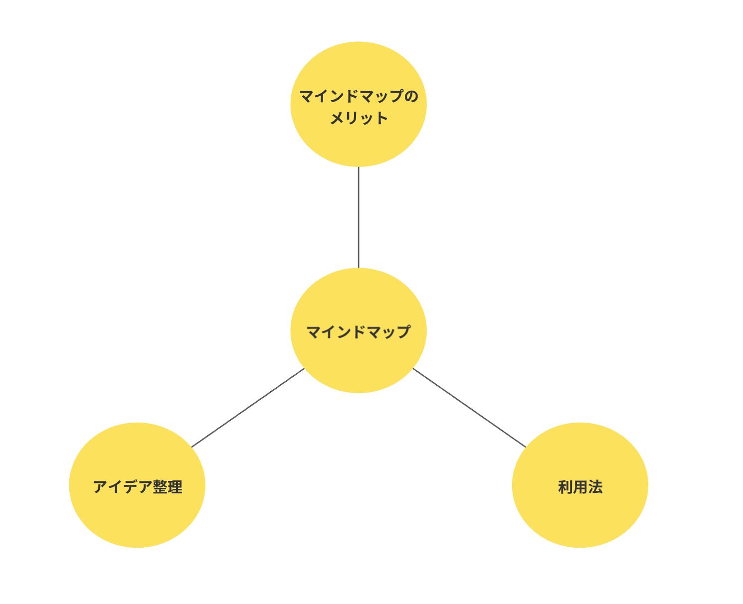 マインドマップの作成ステップ2