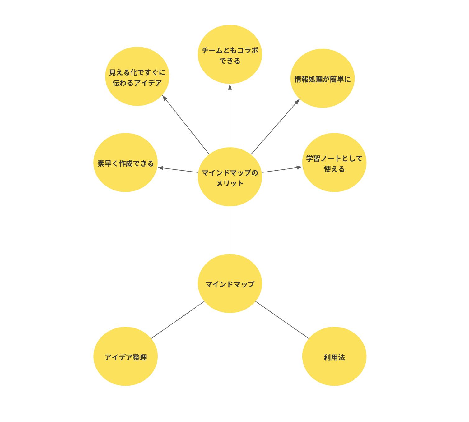 マインドマップの書き方ステップ3