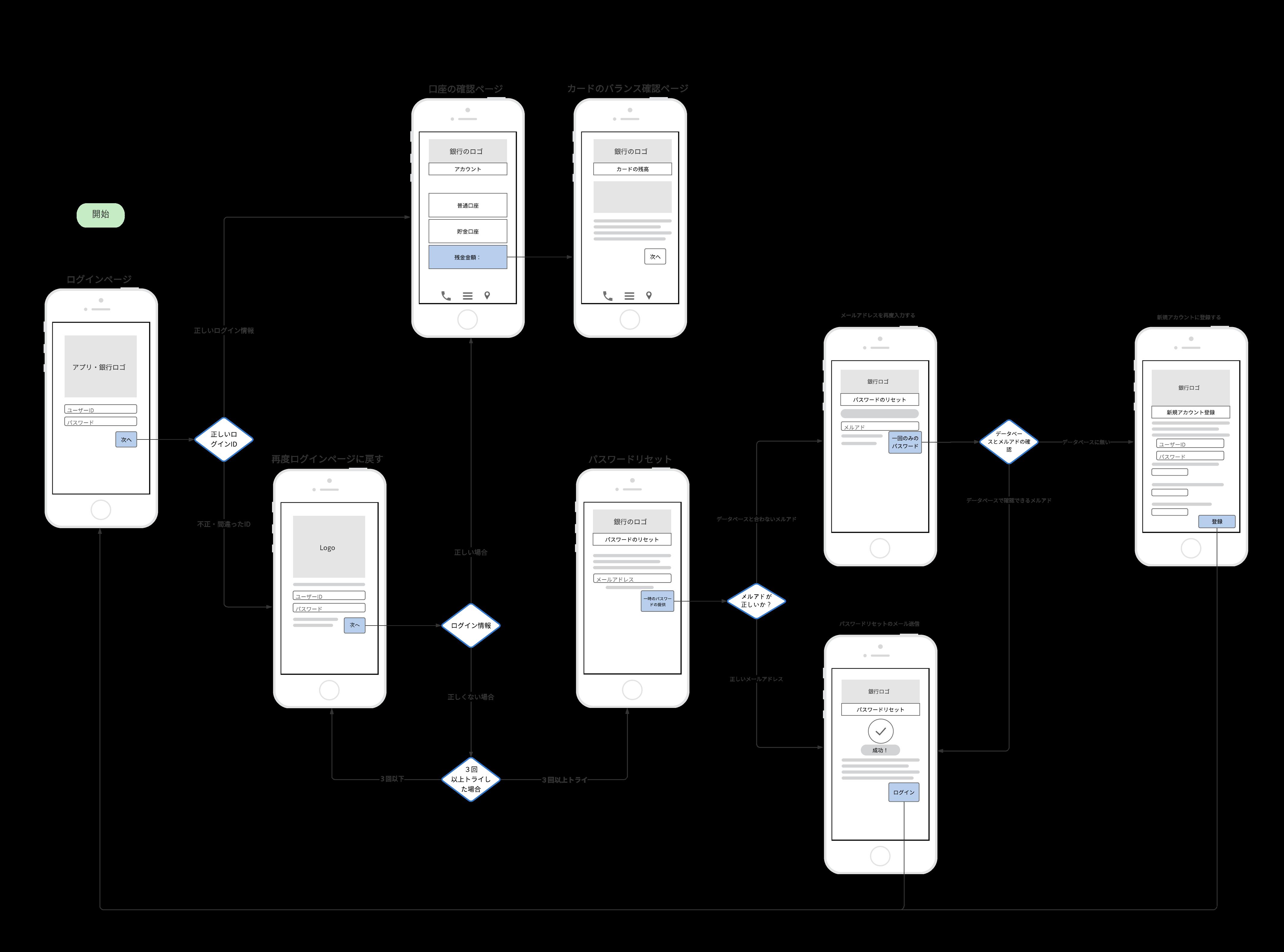 スマホアプリのワイヤーフレームサンプル例