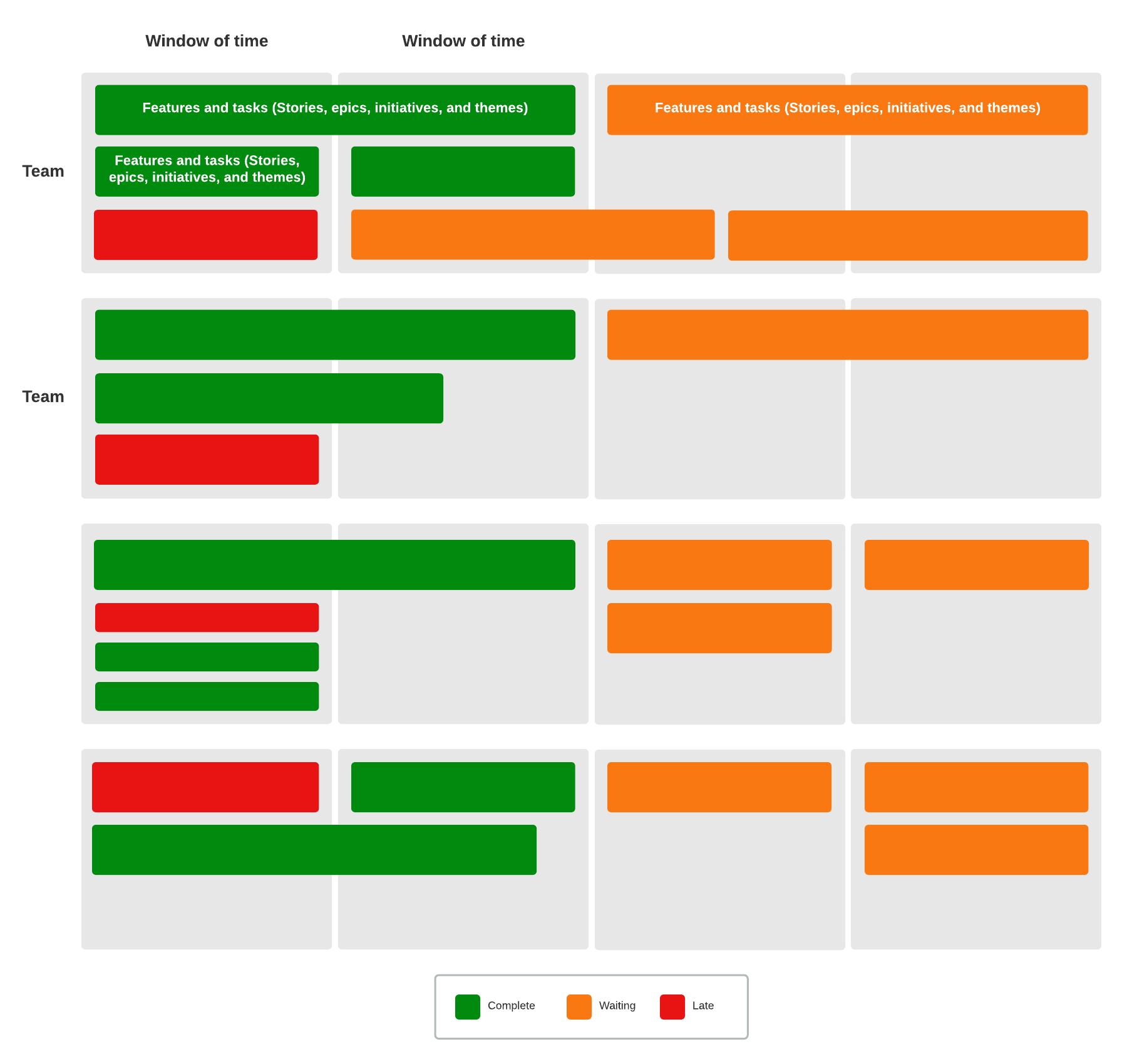 éléments d'une roadmap produit