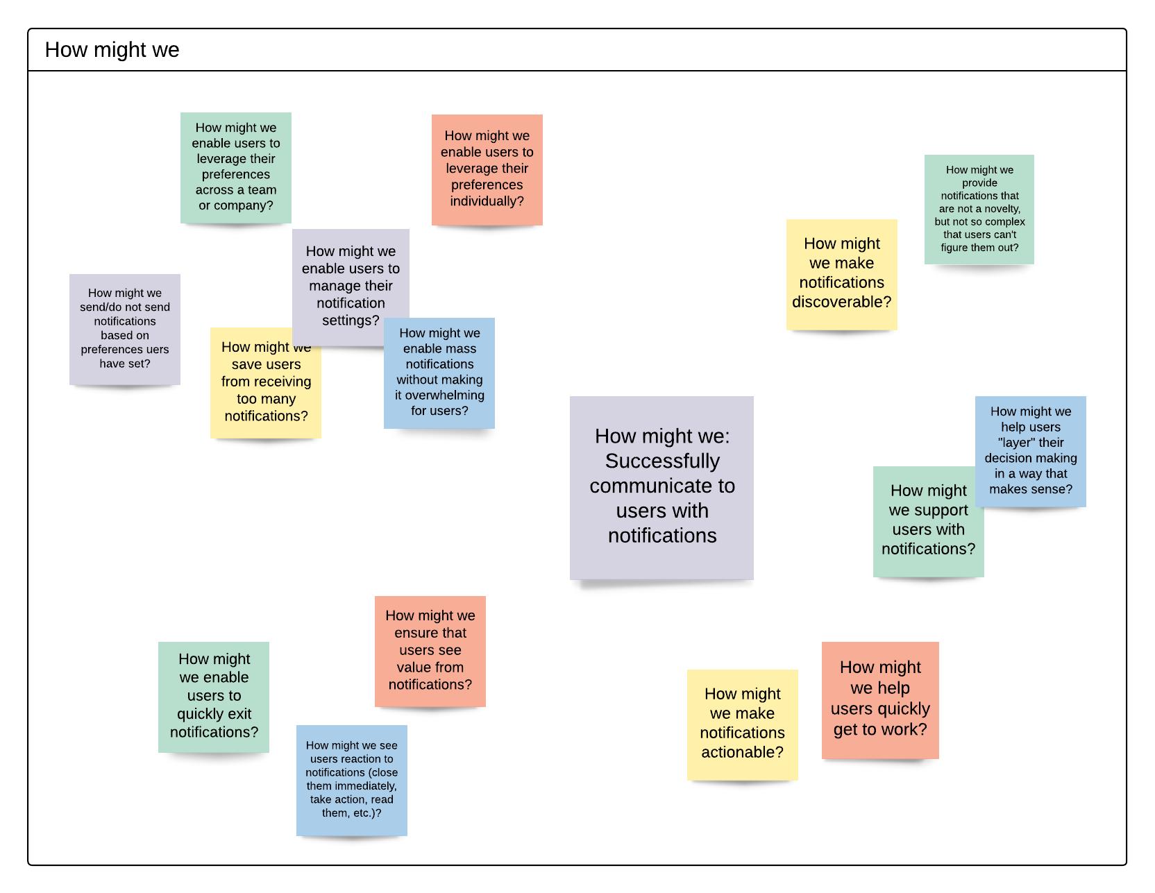 Design Thinking Beispiel