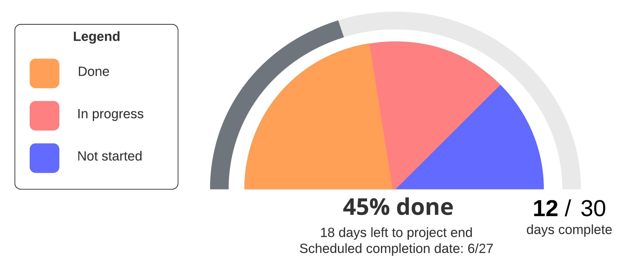 pie graph example