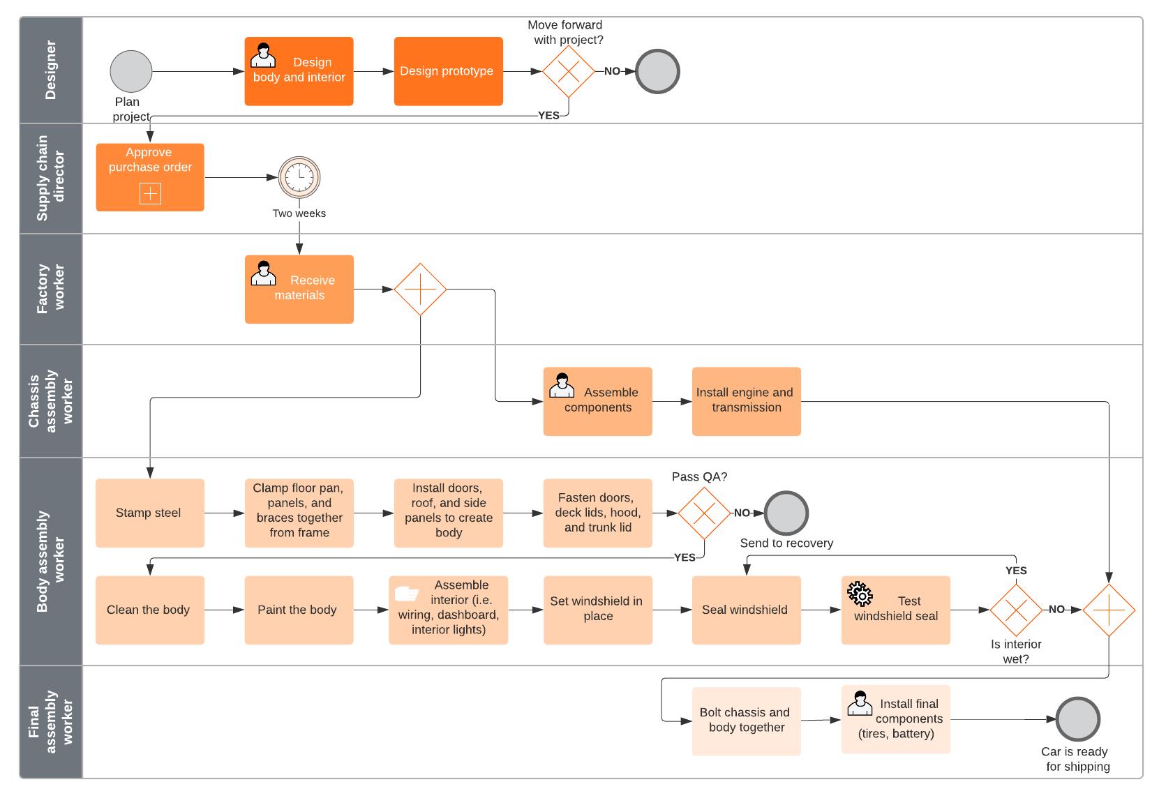 BPMN process flow