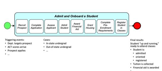 process scope model