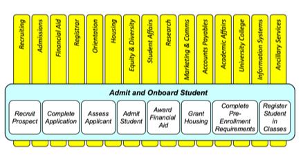 process summary chart