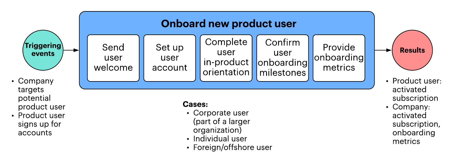 business process diagram example