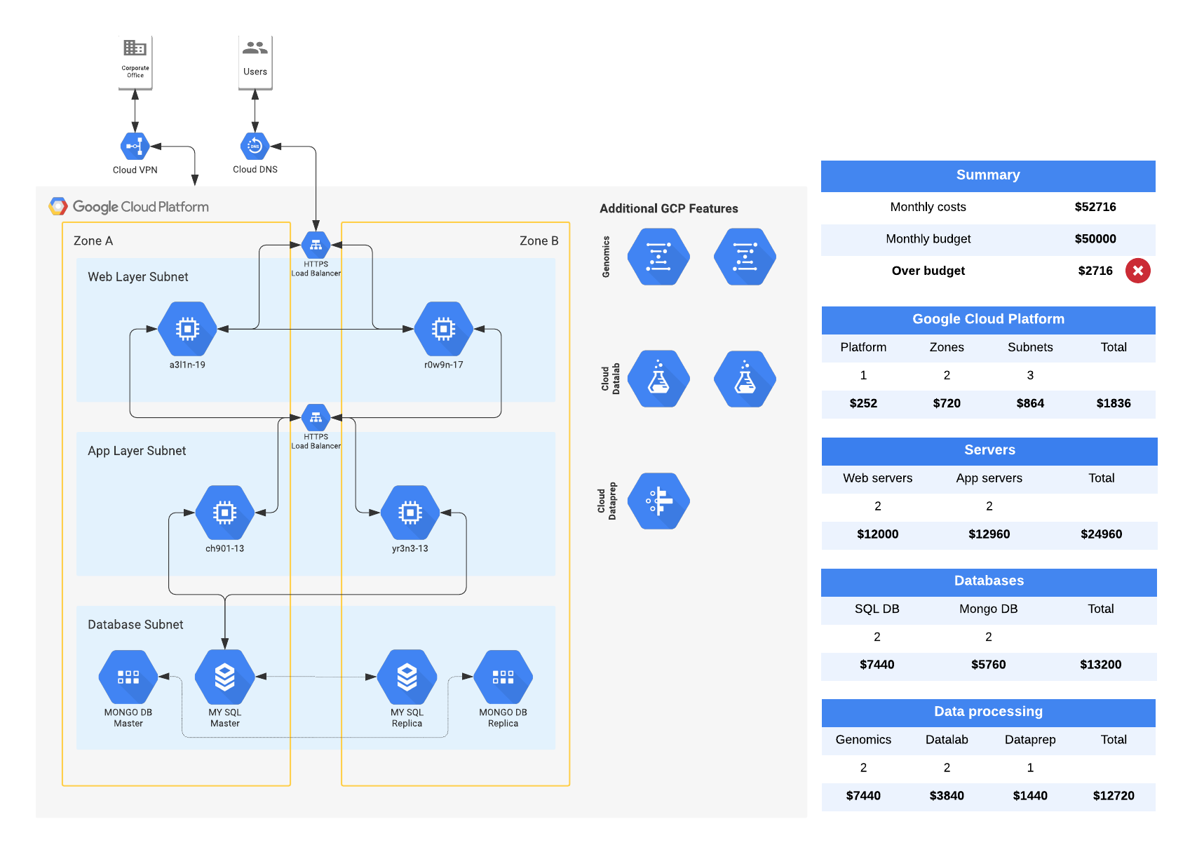 cloud architecture with costs example