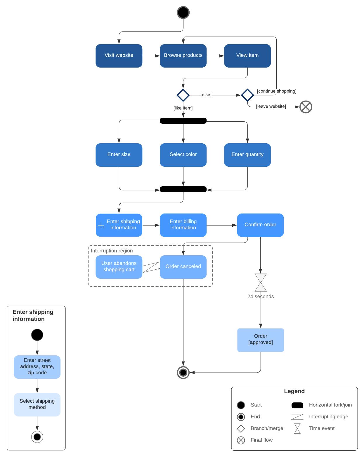 developer productivity tools