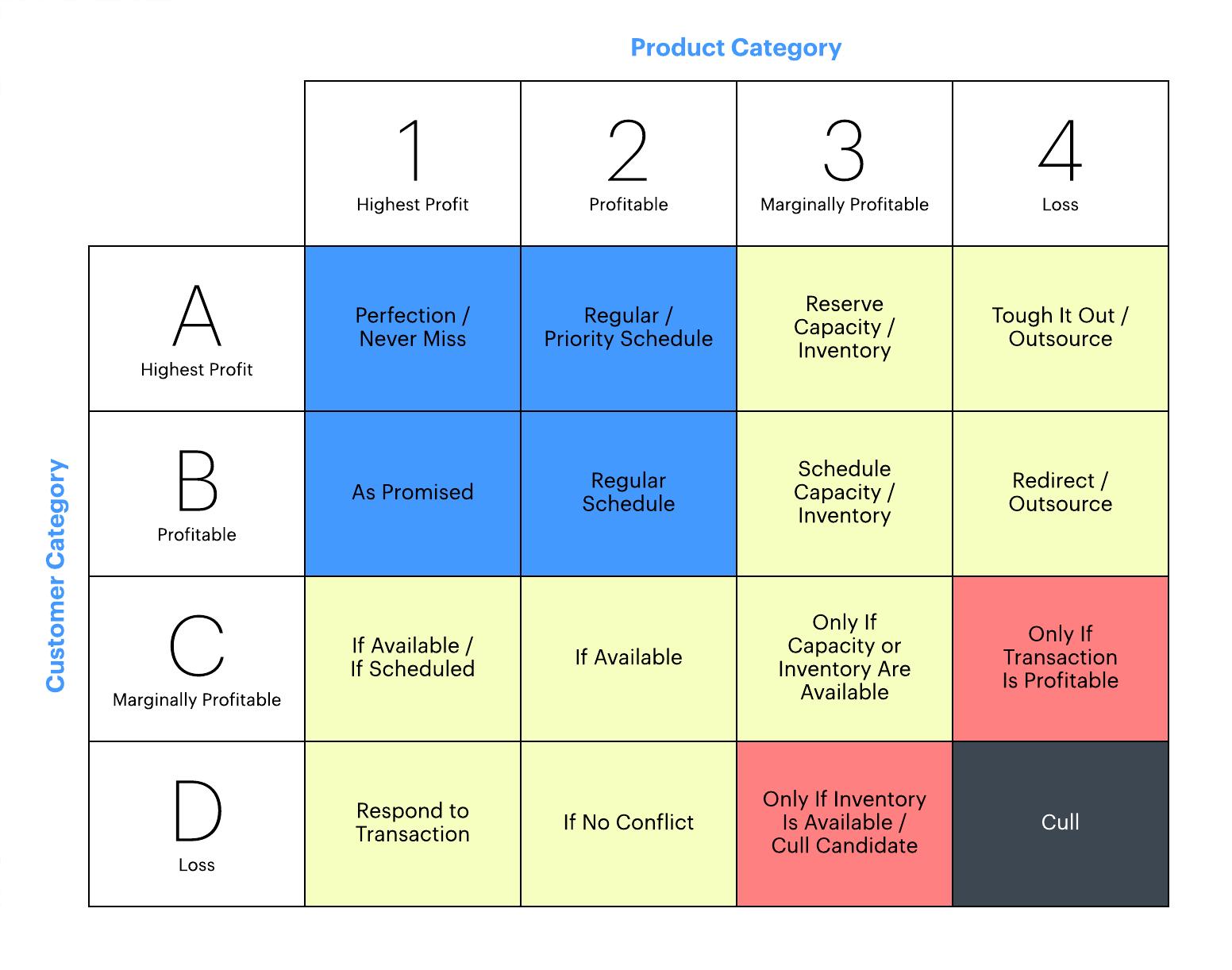 profit matrix