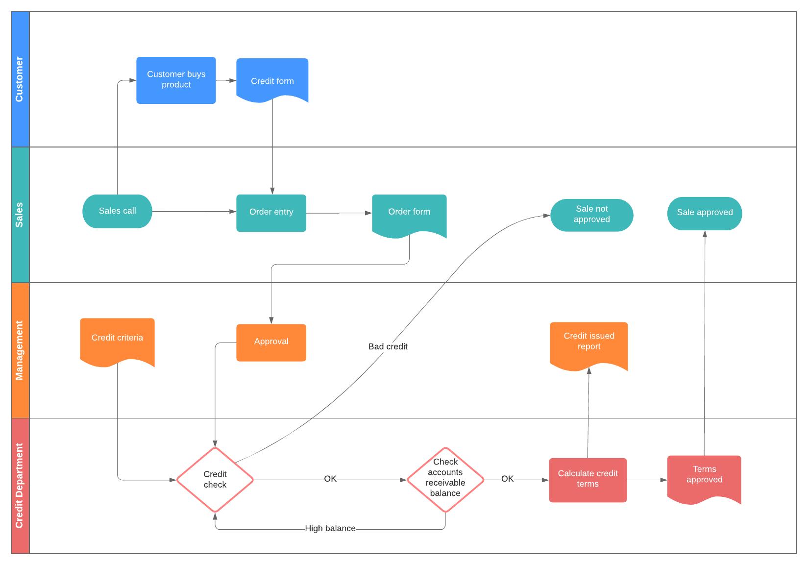 business process flow