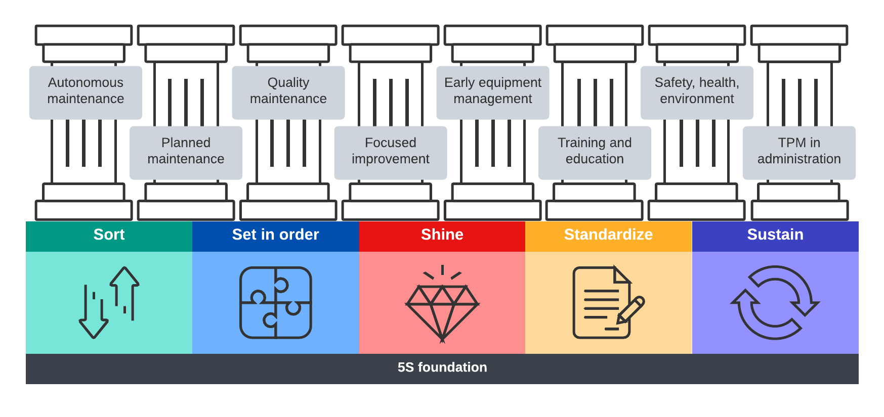 pillars of TPM and 5S foundation