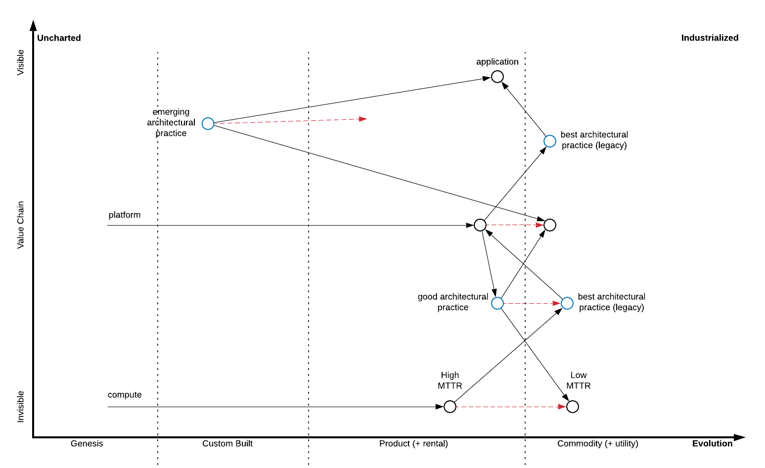 Wardley maps