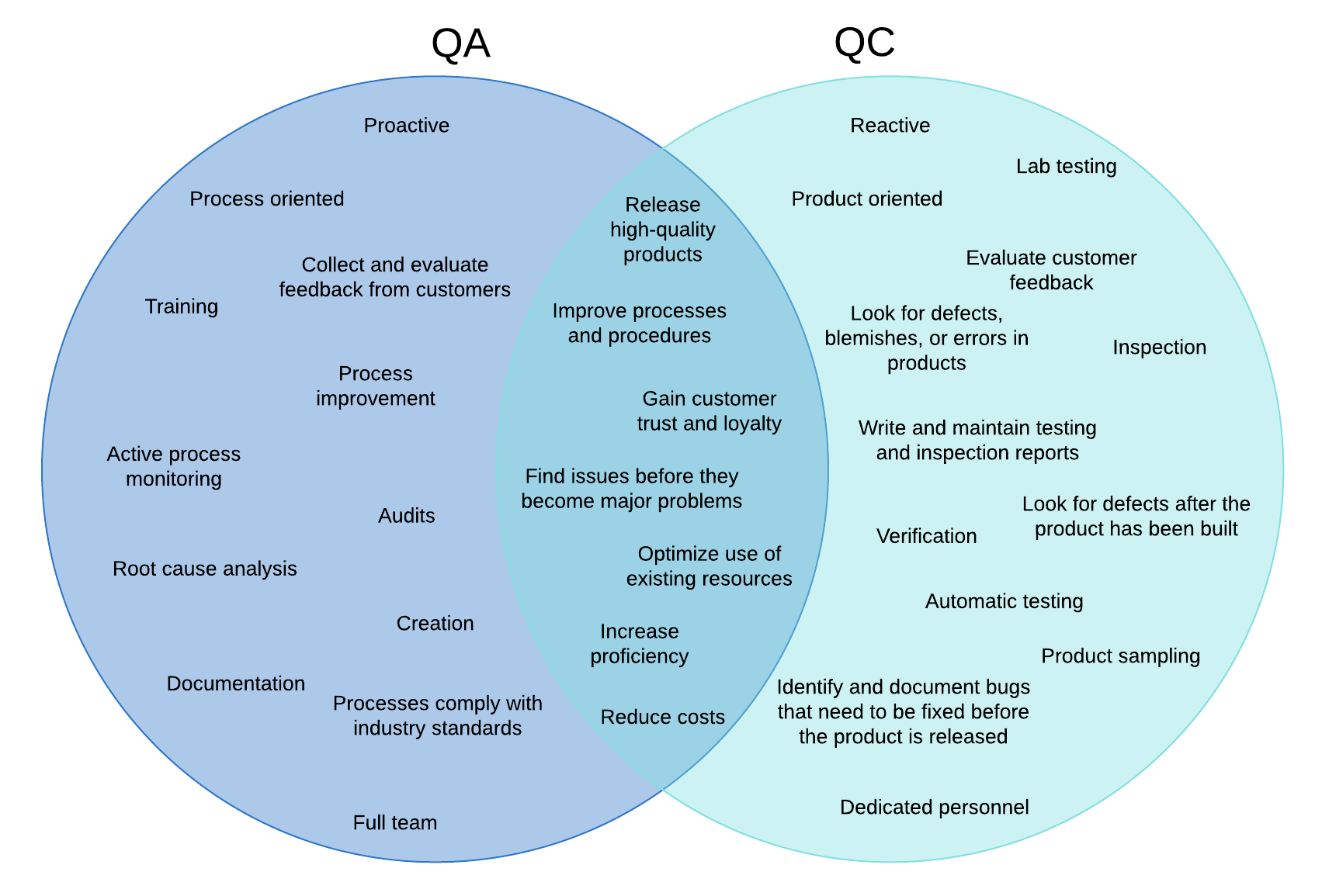 QA vs QC Venn diagram