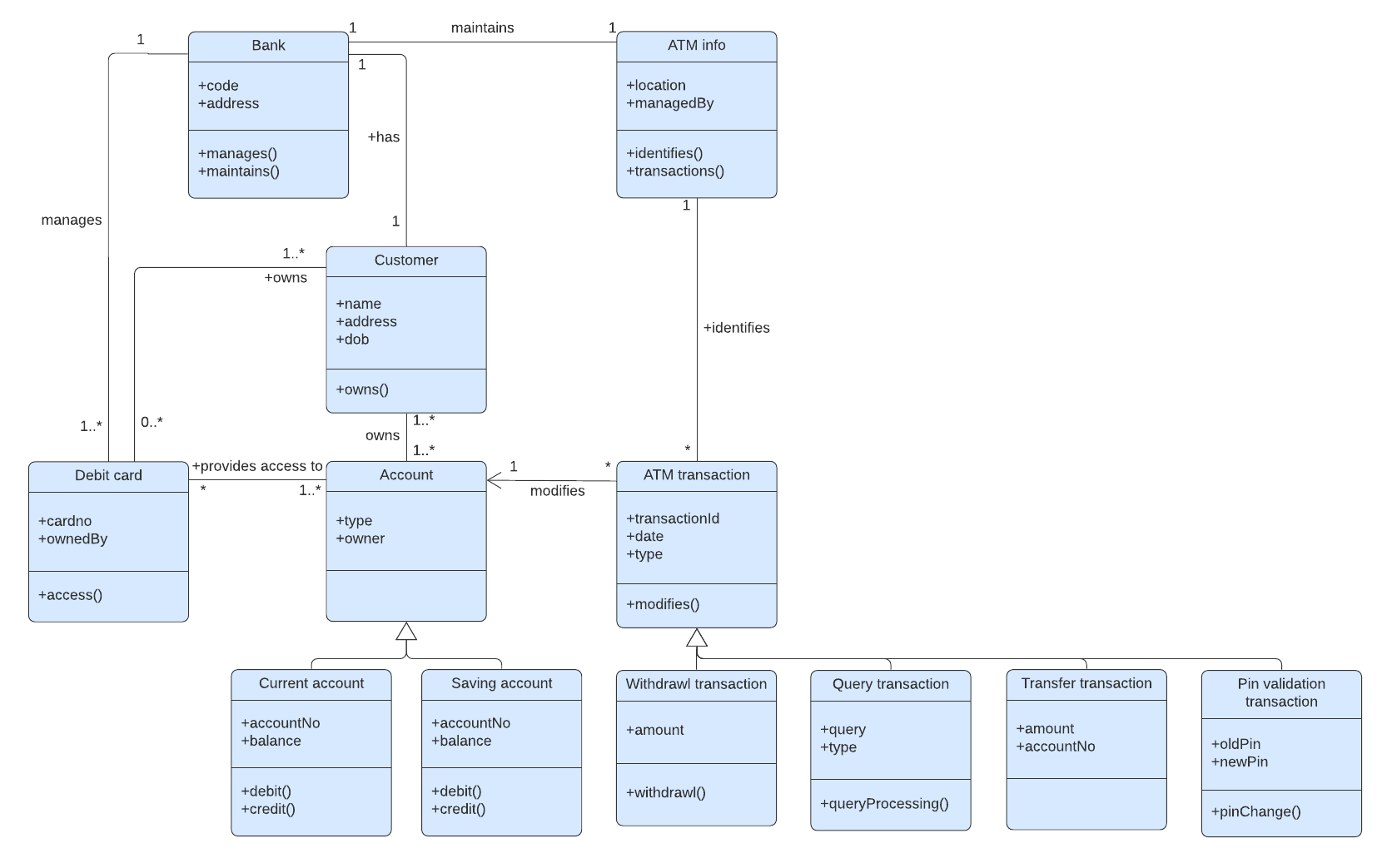 UML class diagram example