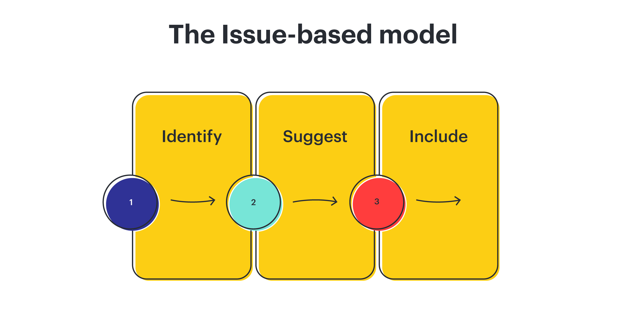 issue-based model