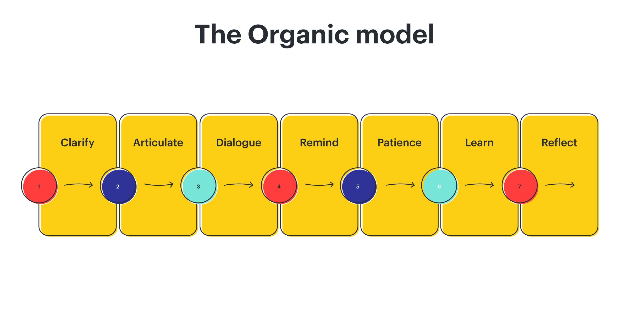 organic model