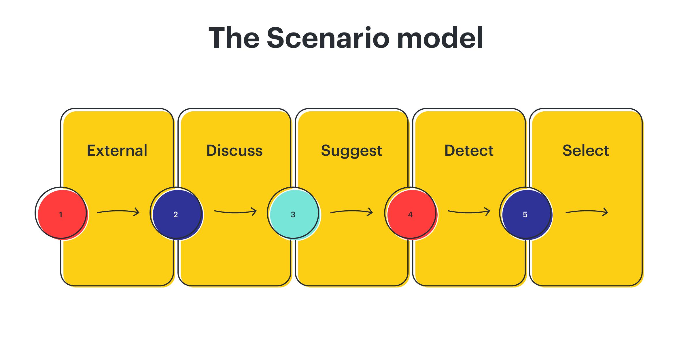 scenario model