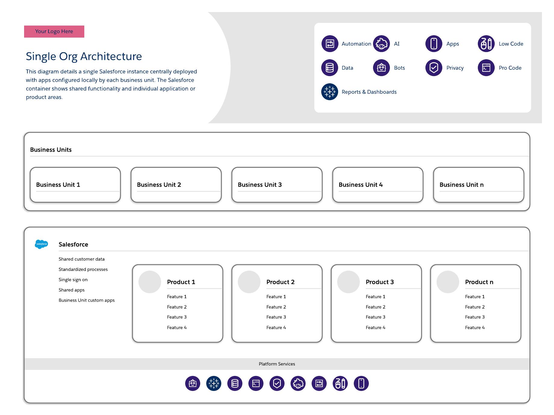 single org architecture template