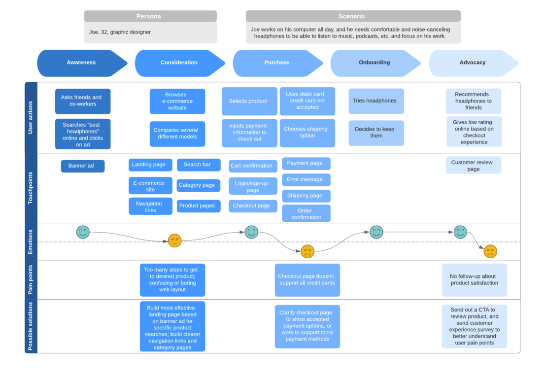 30 Key Product Owner Responsibilities   Lucidchart Blog