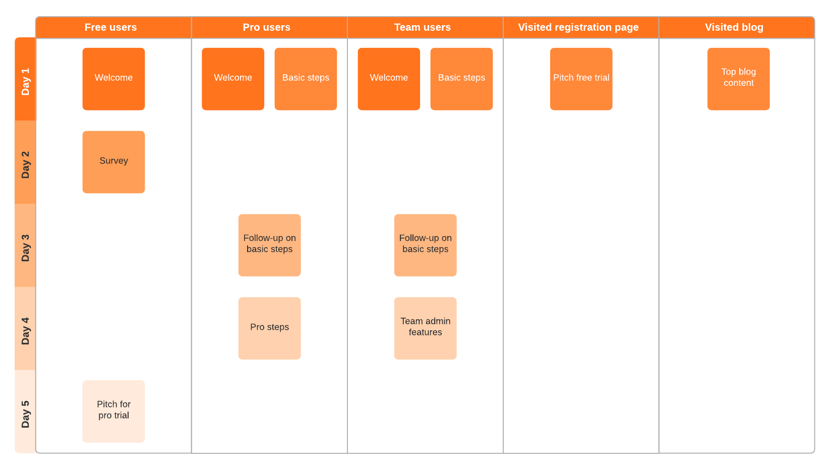 email flow example