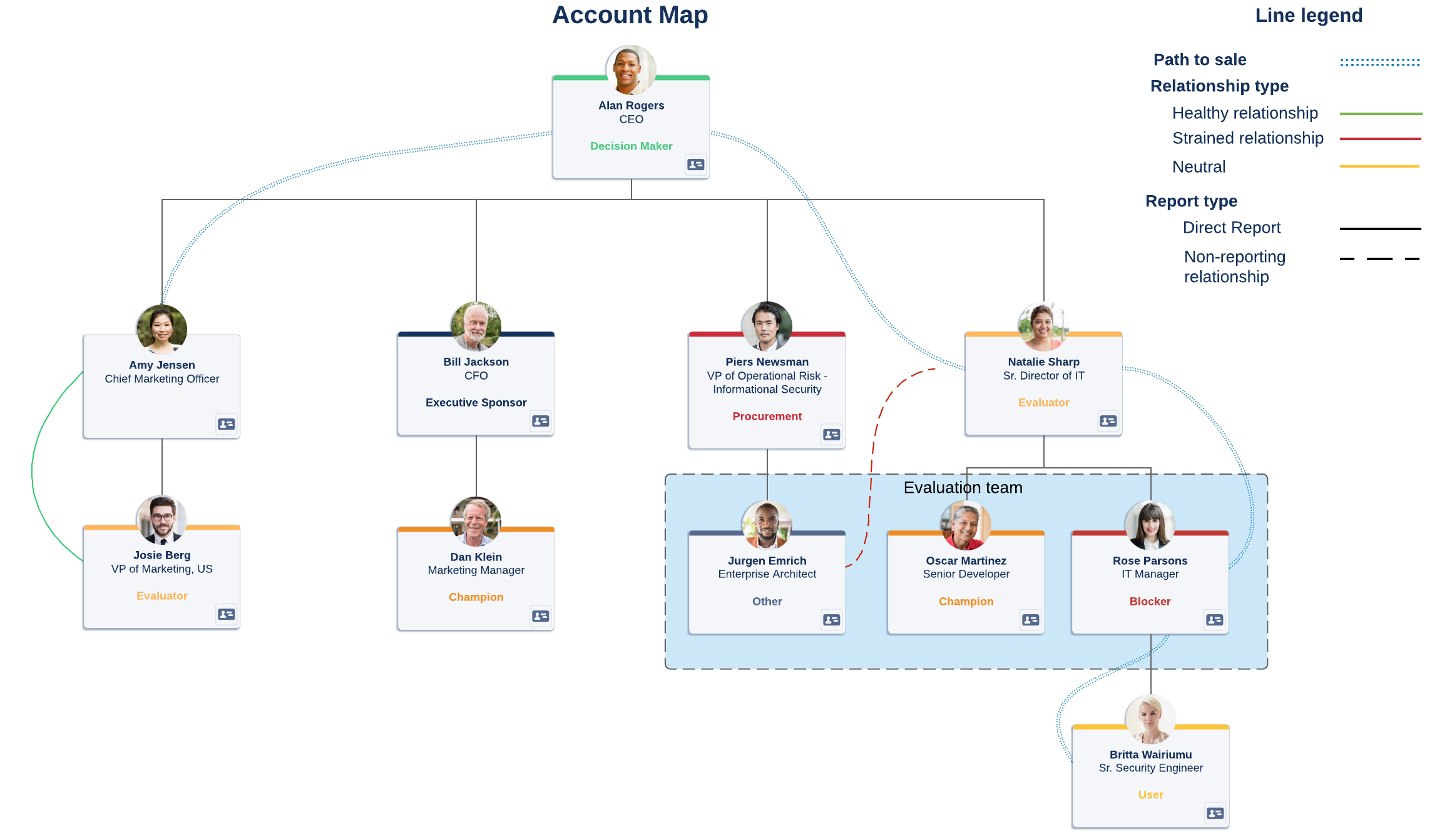 account map example