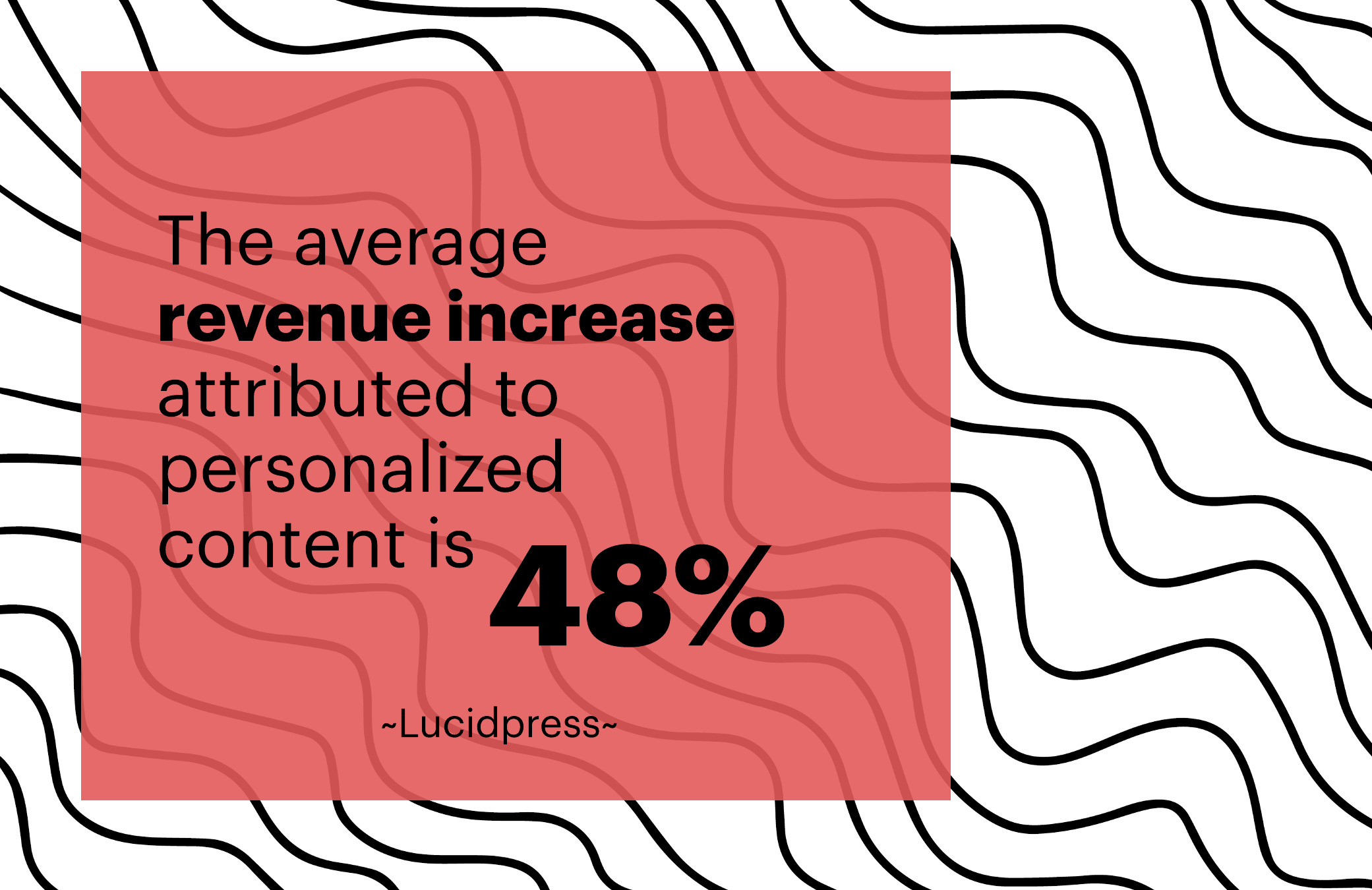 The average revenue increase attributed to personalized content is 48%