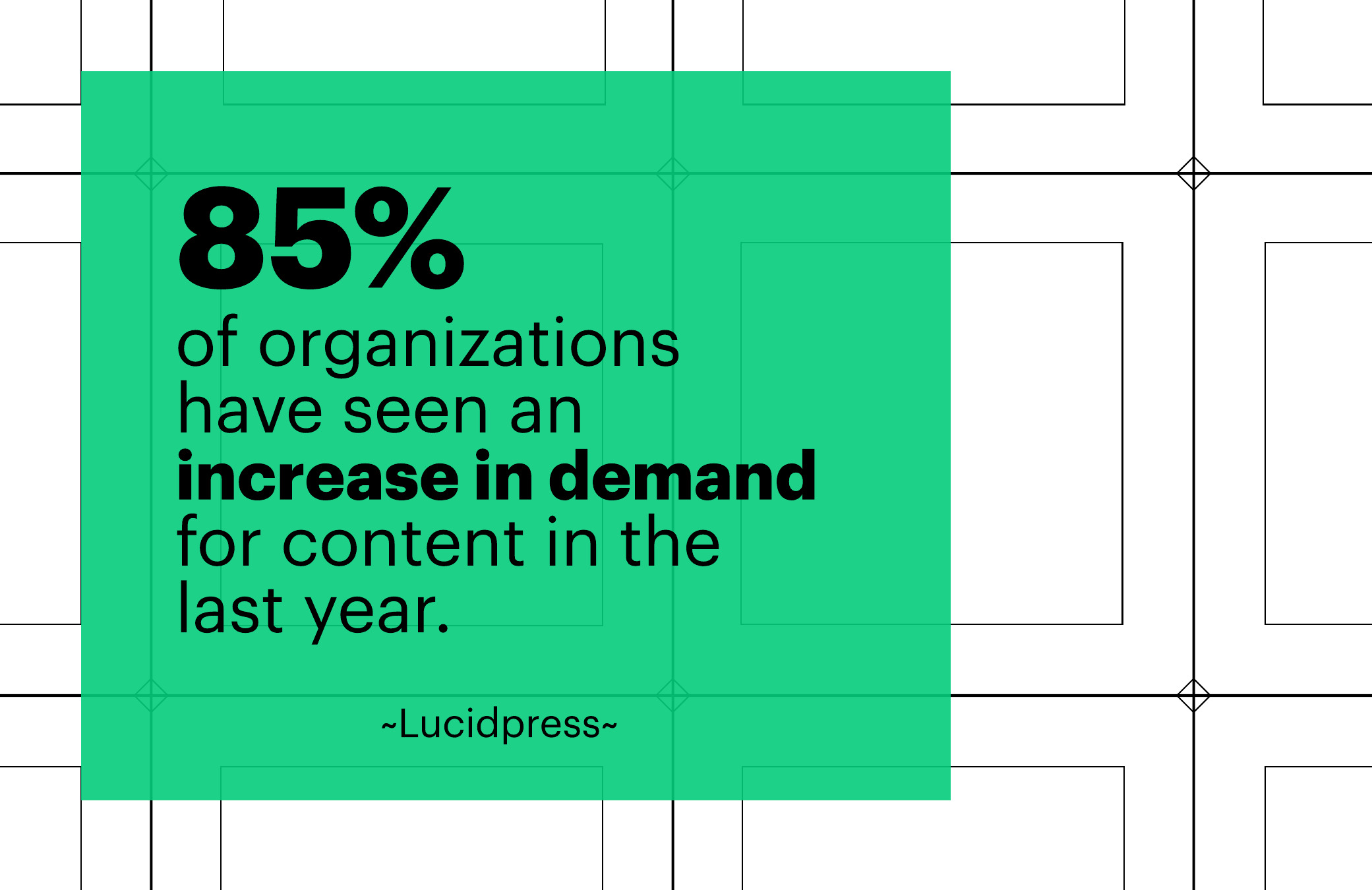 85% of organizations have seen an increase in demand for content in the last year