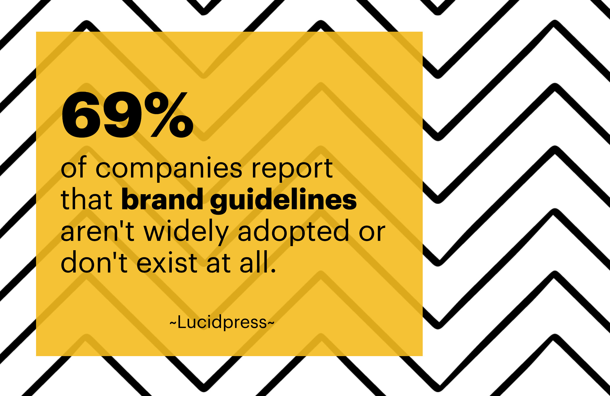 69% of companies report that brand guidelines aren't widely adopted or don't exist at all