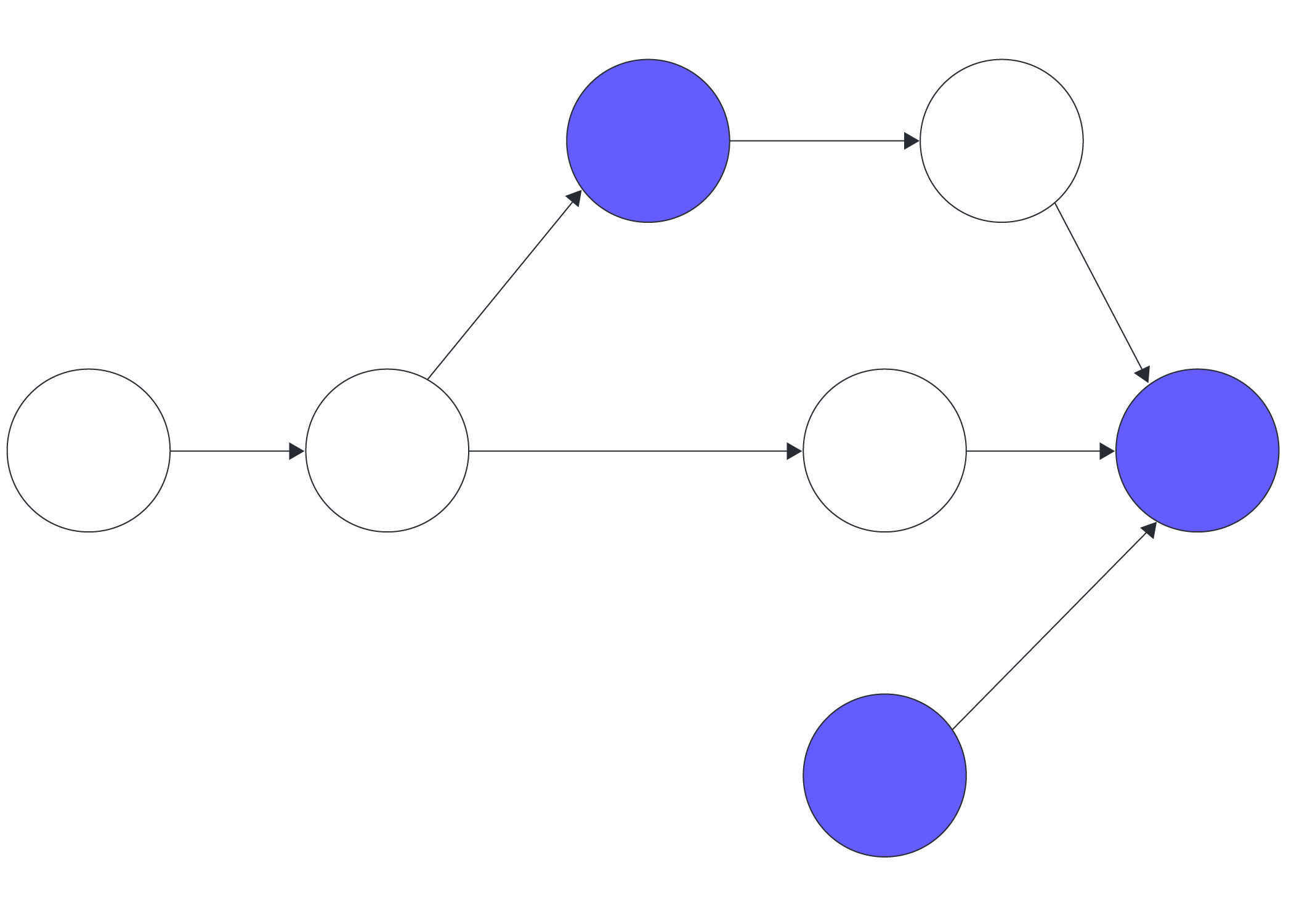 Software de diagrama de PERT online