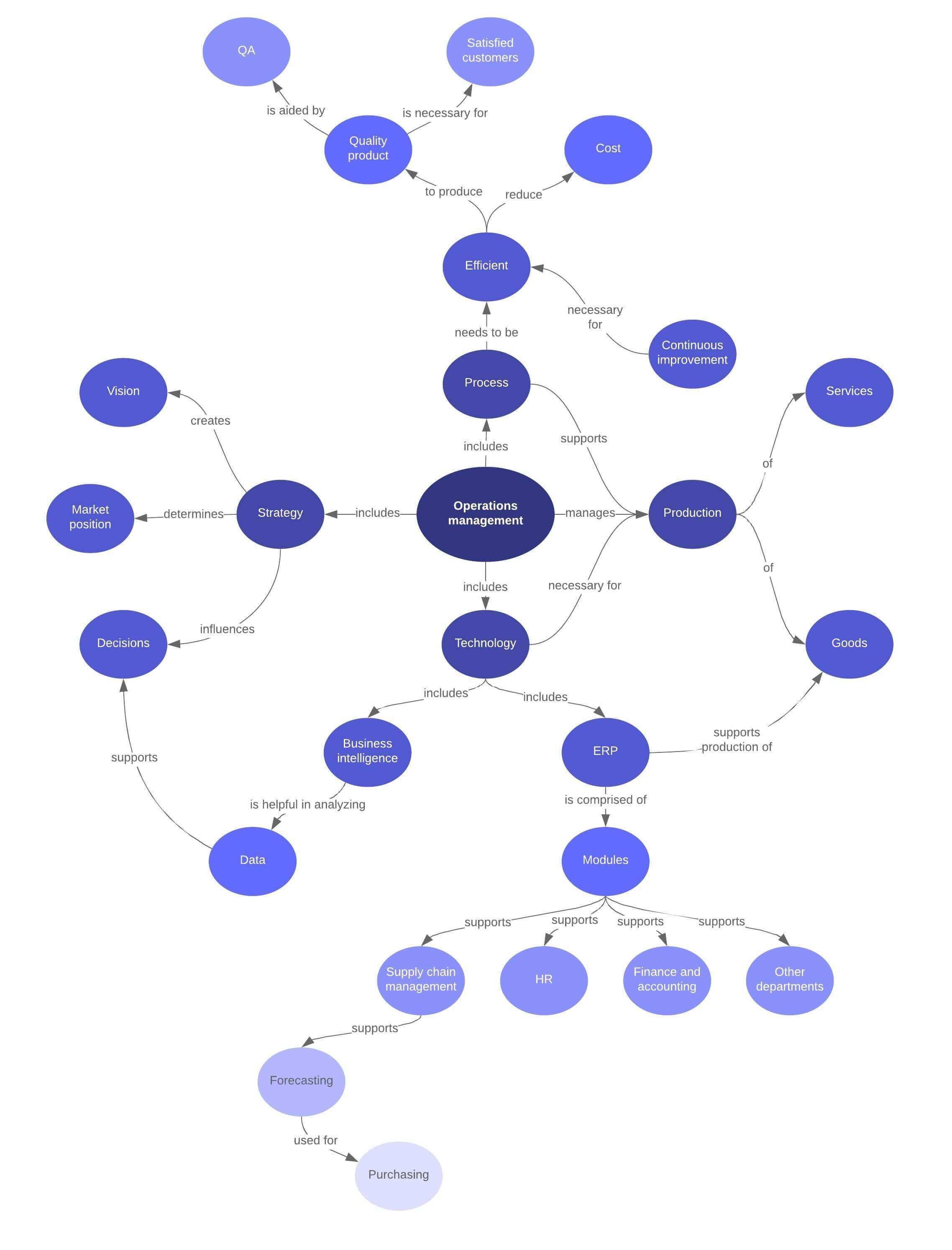 Modèle de carte conceptuelle pour un management de projet