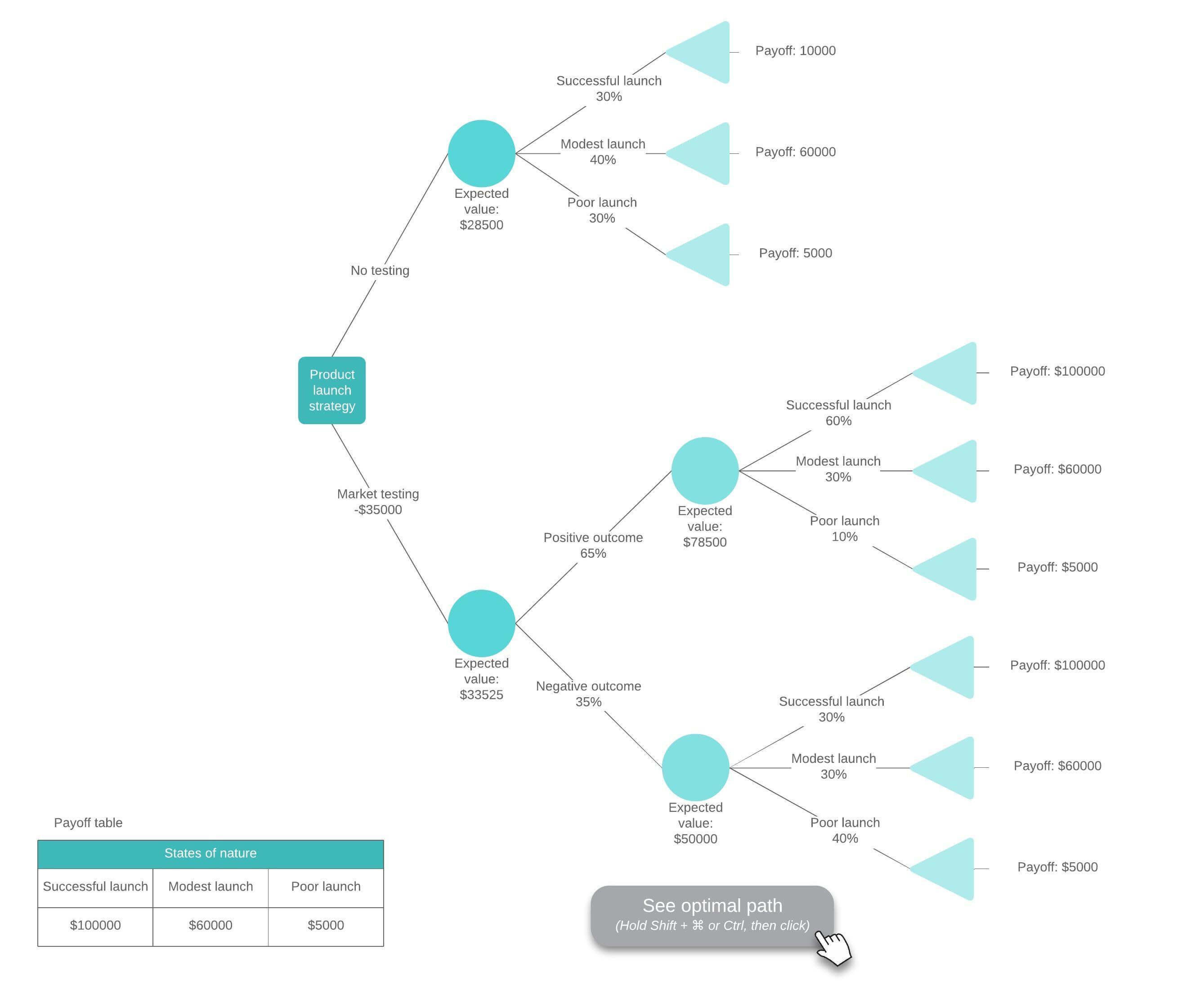 шаблон дерева решений с формулами