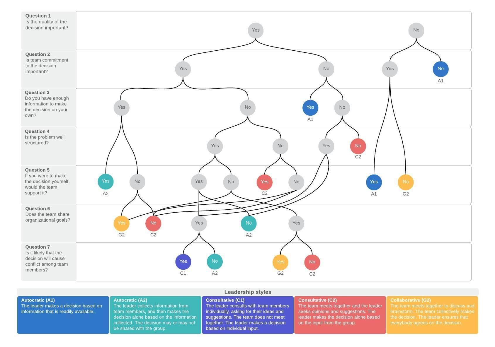 vroom-yetton decision tree template