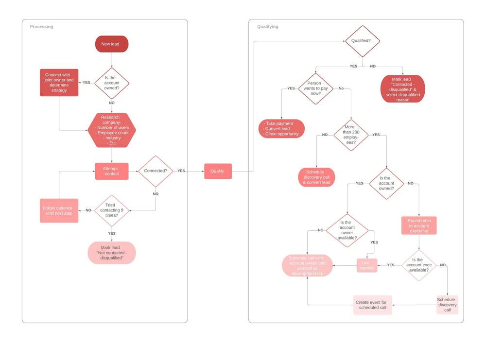 process map template