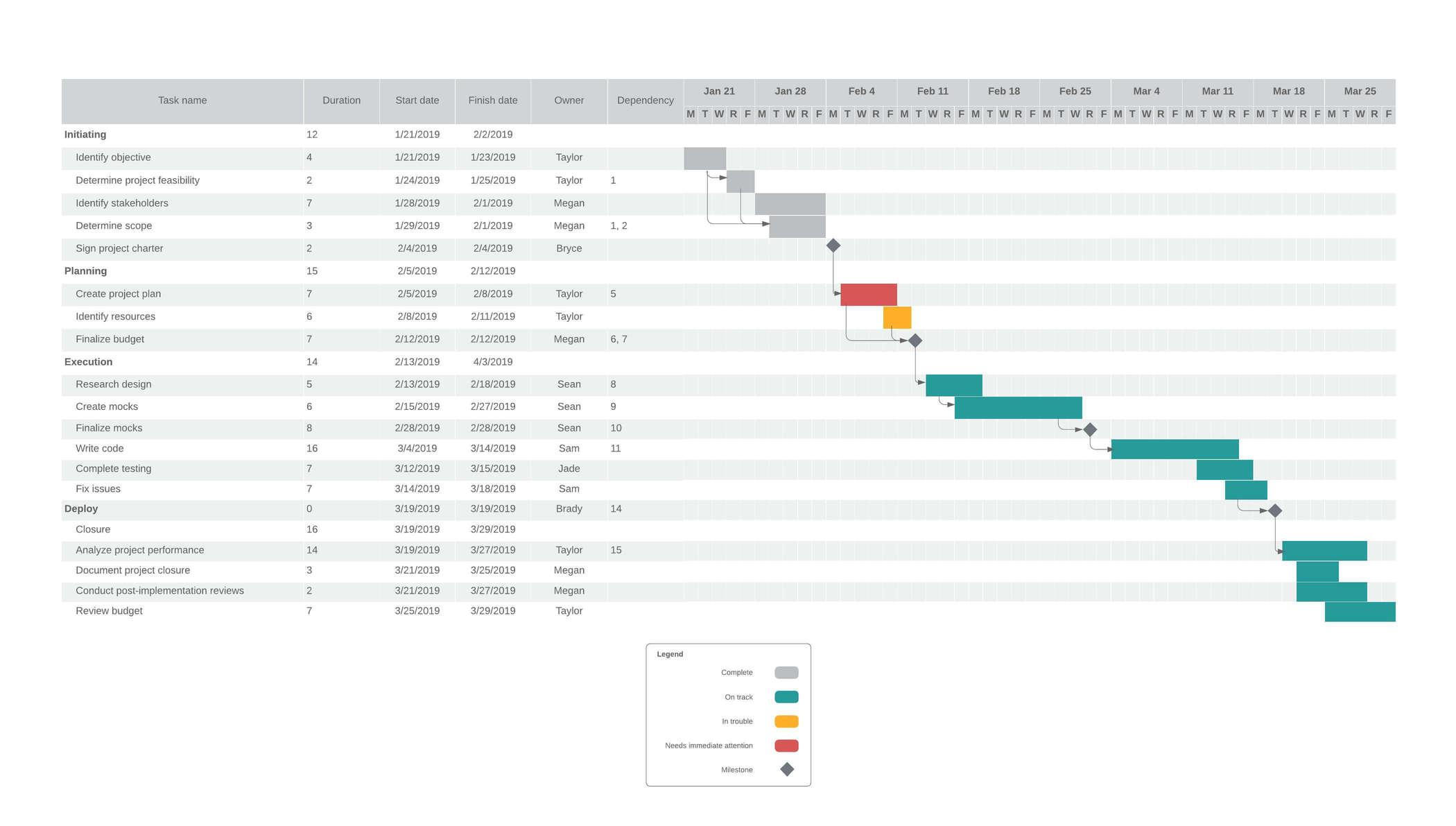 Ejemplo de diagrama de Gantt detallado