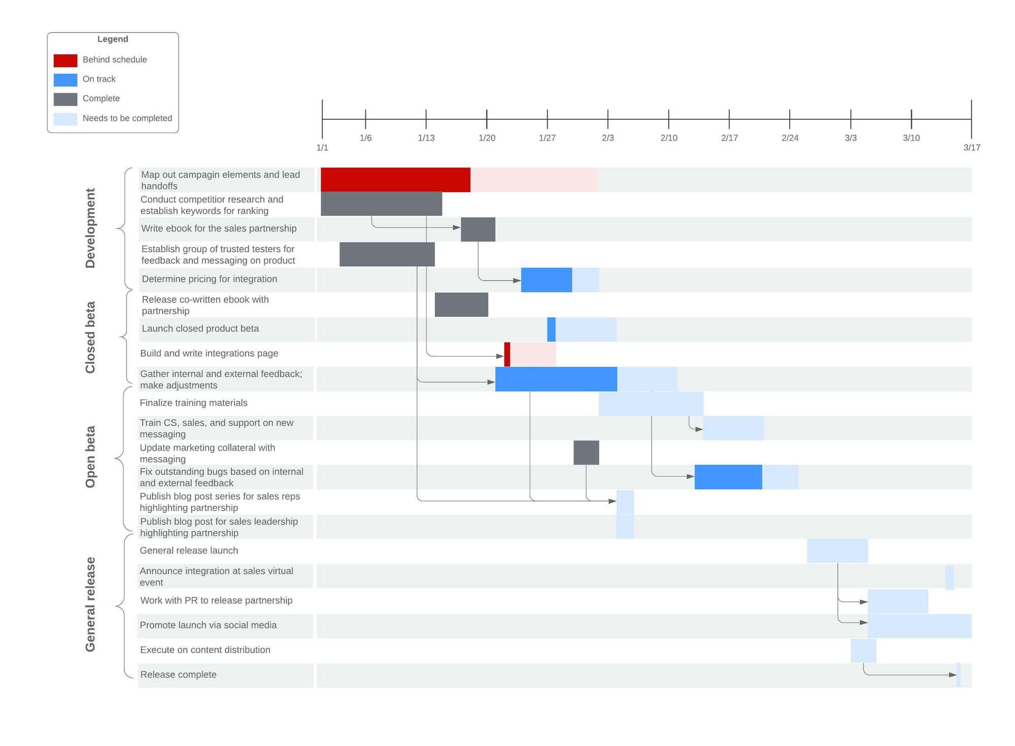 Ejemplo de diagrama de Gantt con barra de progreso