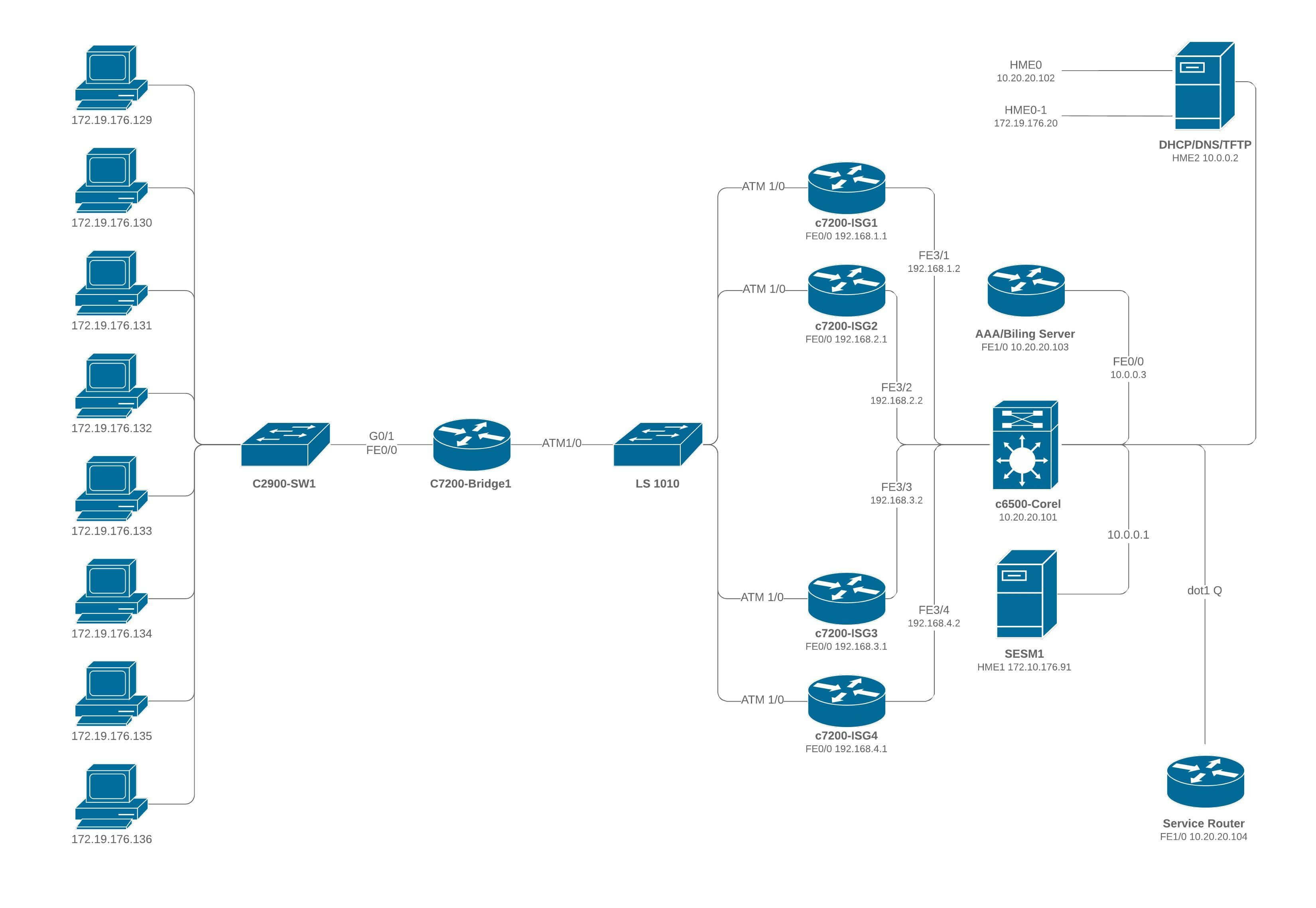 Diagrama ISG múltiple de Cisco