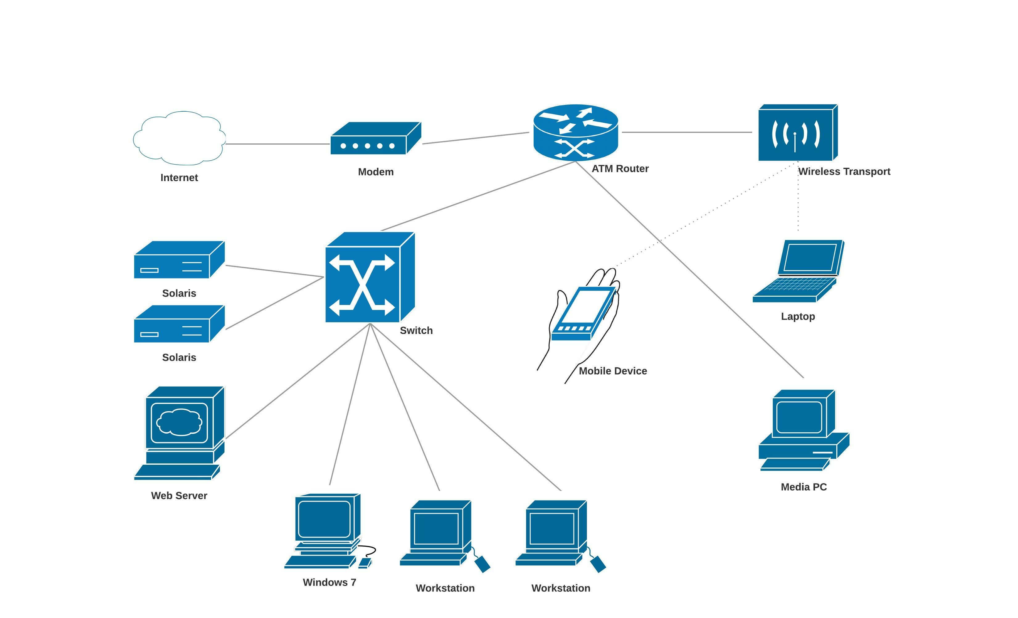 diagrama de red de cisco