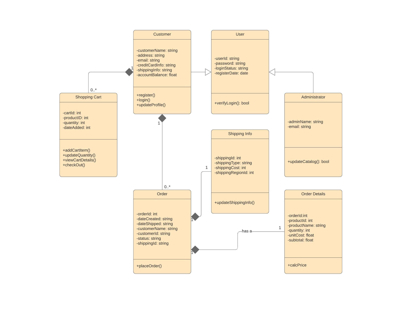 Exemple de diagramme de classes UML d'un panier d'achat