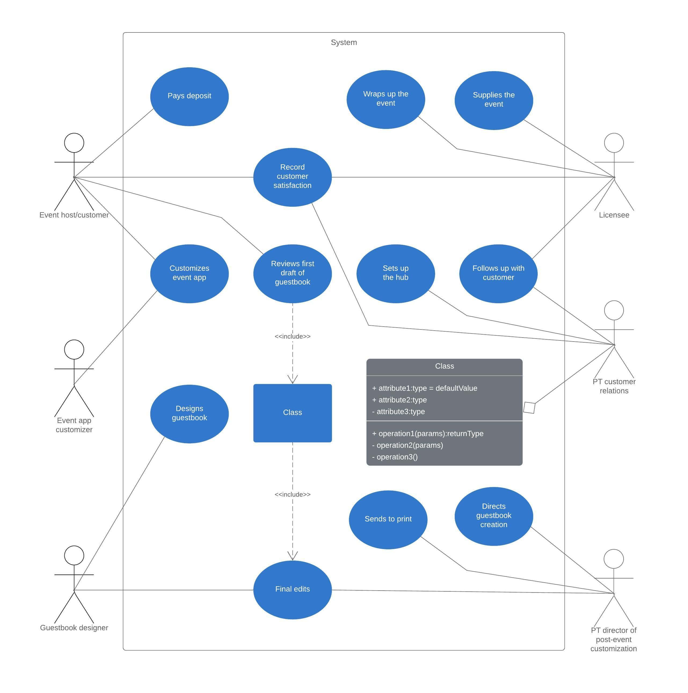Modello di diagramma per casi di utilizzo UML