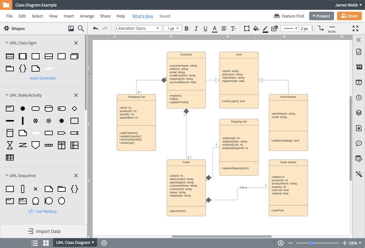 Диаграммы UML для разработчиков