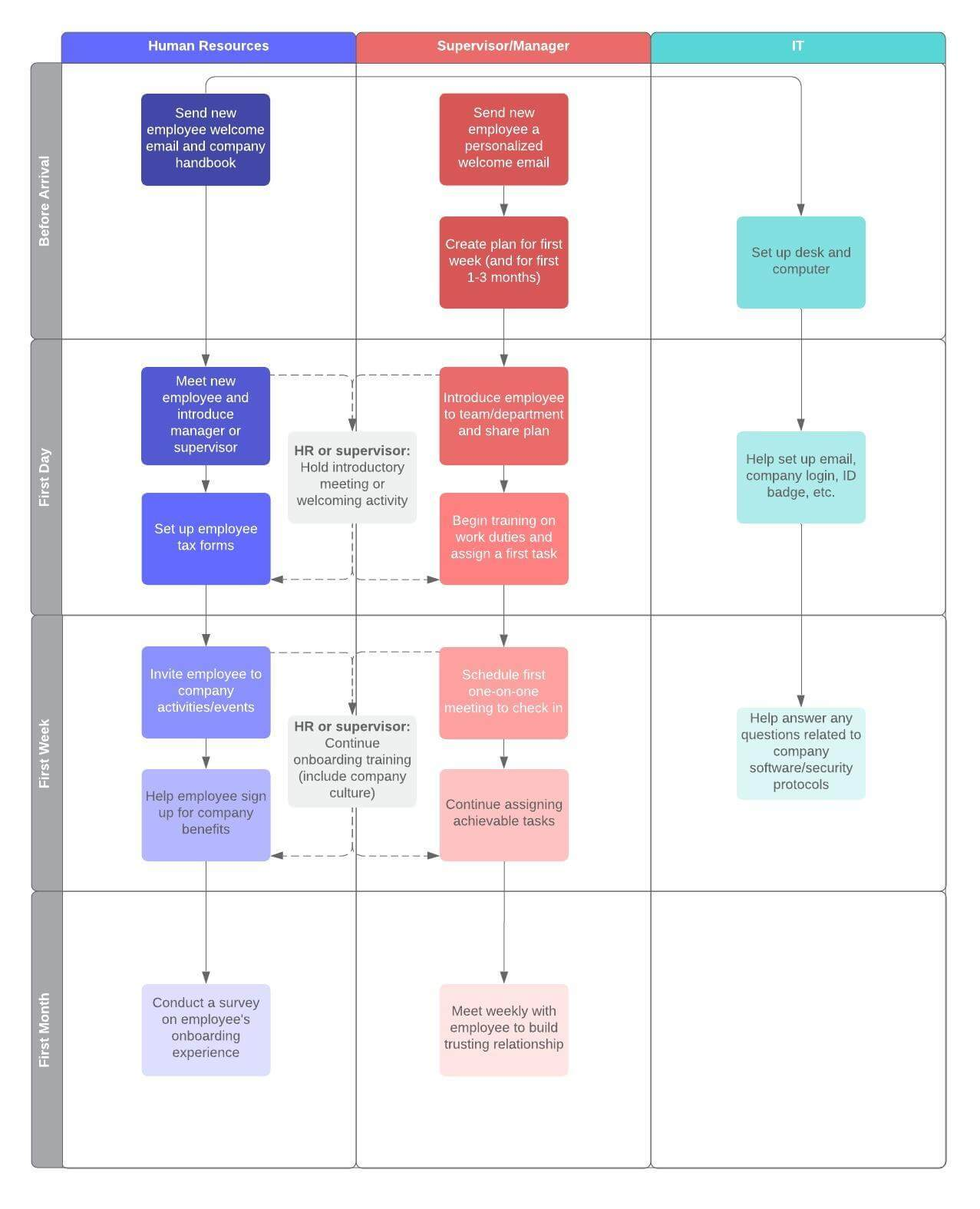 new hire flowchart template