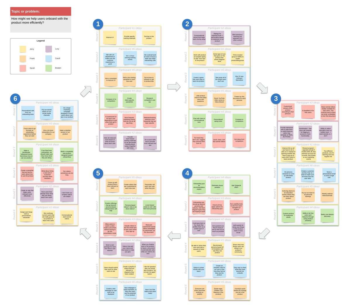 modèle de brainstorming méthode 635