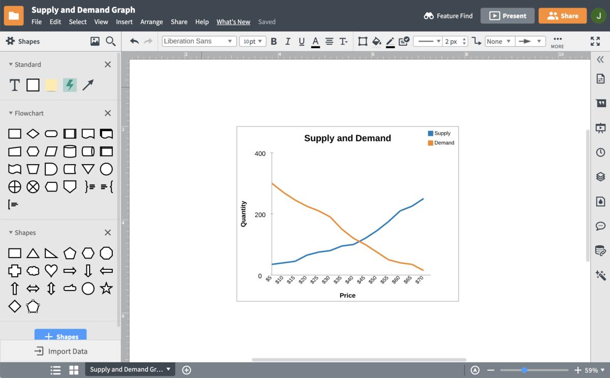 grafiekbouwer voor vraag en aanbod